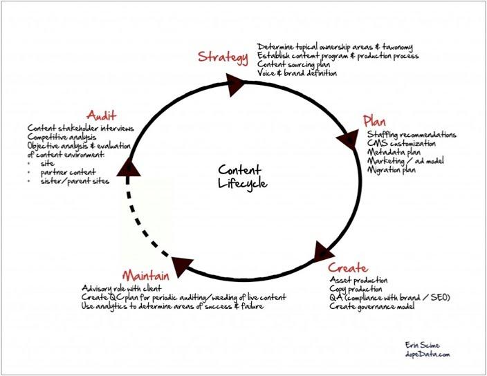 Web Designer Archiving Process