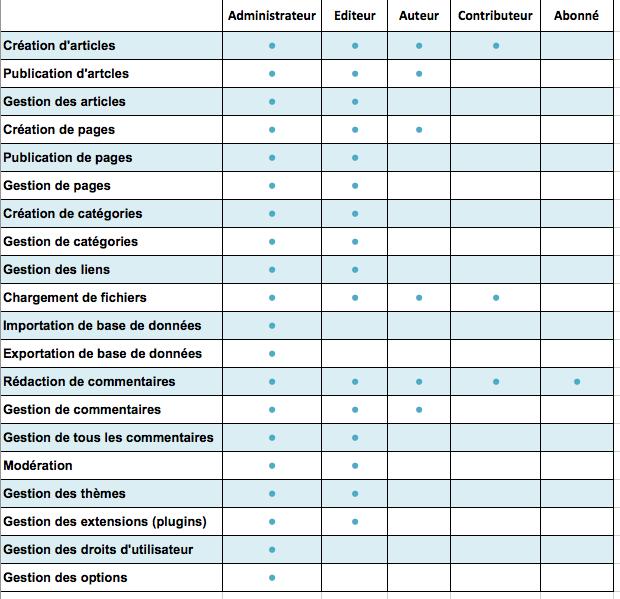 tableau des rôles et permissions dans WordPress