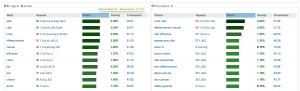 aperçu de la page de résultat de l'outil page analyzer de ranks.nl