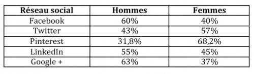 fréquentation en pourcentages des hommes et femmes sur les réseaux sociaux
