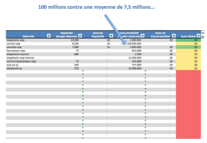 Tableau des opportunités SEO - We Are the Words