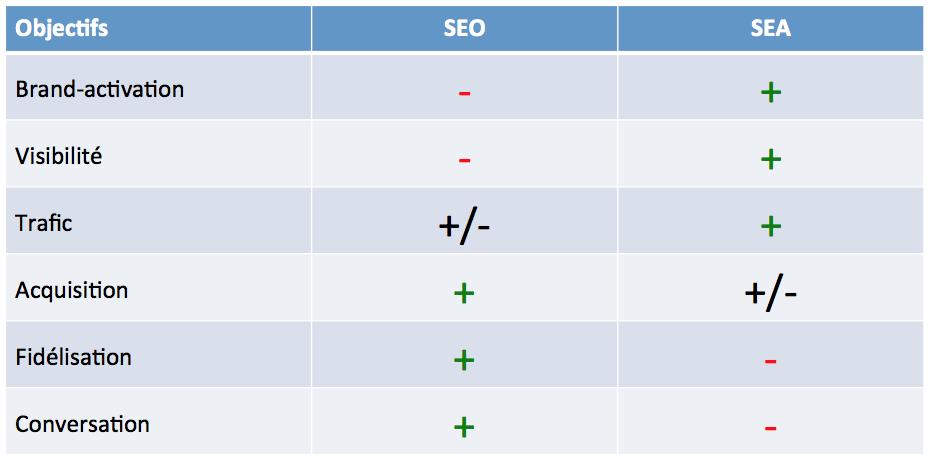 SEO & SEA - tableau récapitulatif