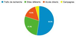 Analyser les statistiques pour votre audit SEO : répartition du trafic