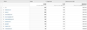 Les sites référents qui renvoient sur Ecrire pour le Web