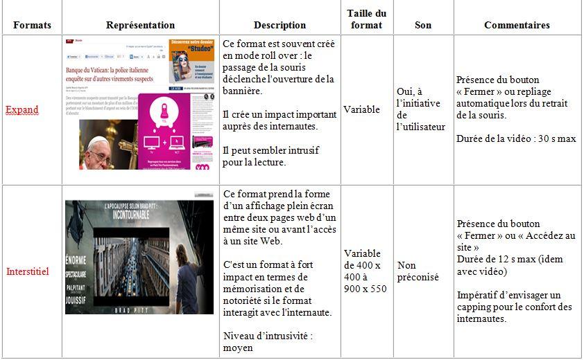 Les formats publicitaires en ligne