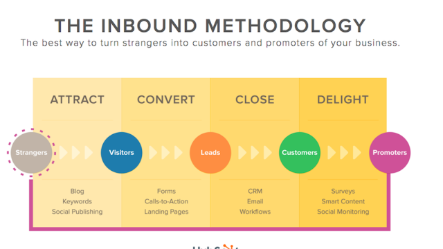stratégie inbound marketing