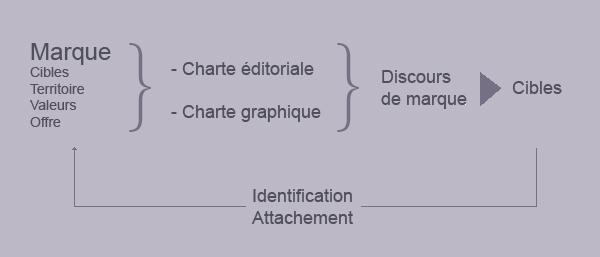 schéma définition de marque