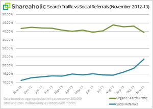 recherches organiques vs recherches sociales