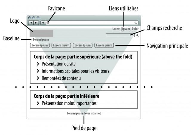 La pyramide inversée, ou comment hiérarchiser l'information pour immédiatiser la proposition de valeur