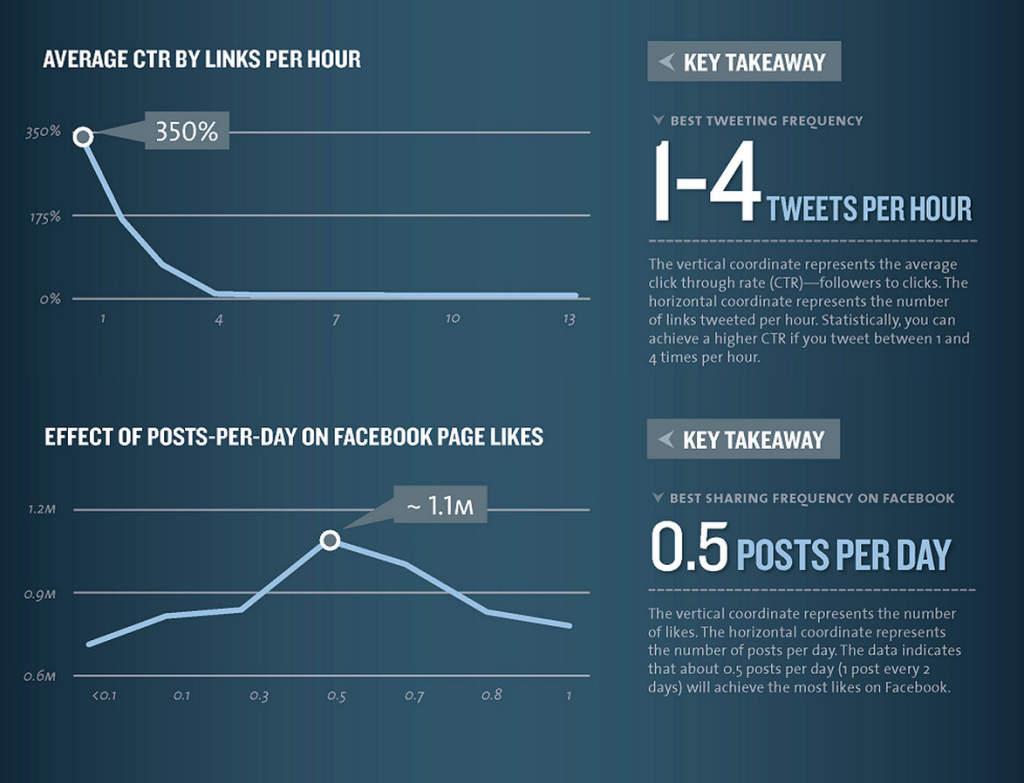 Fréquence Social Media