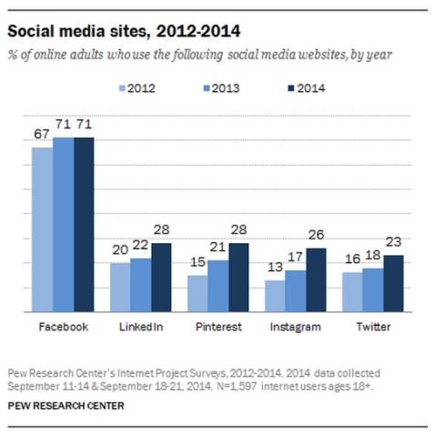 graphique sur la croissance d'Instagram
