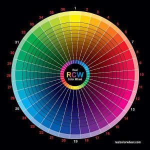 théorie des couleurs, cercle chromatique