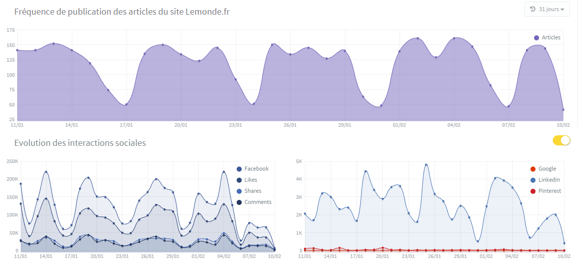 Frequence de publications et volume d'interactions