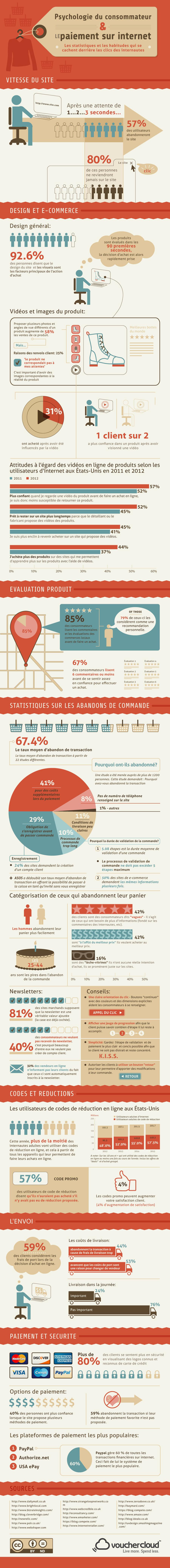Les facteurs qui incitent ou freinent l'action d'achat en ligne (infographie)