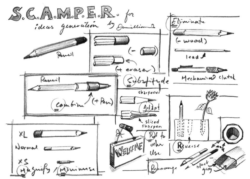 Techniques de rédaction: essayez SCAMPER