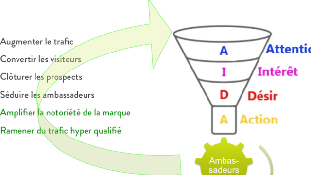 Ambassadeurs Inbound Marketing: on vous aime!
