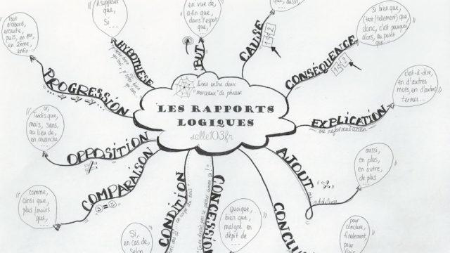 Les liens logiques expriment différentes relations