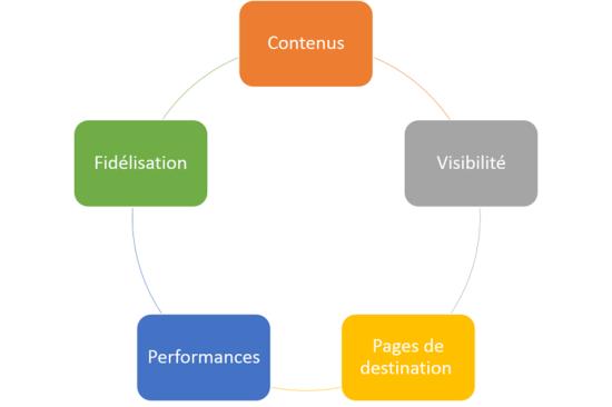 Stratégie SXO de référencement