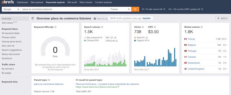 outils pour référencement avec un blog de tourisme
