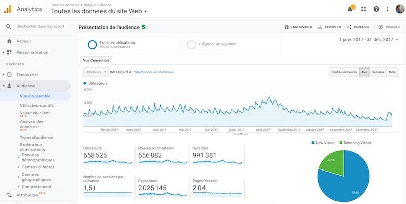 chiffre analytics blogs de tourisme